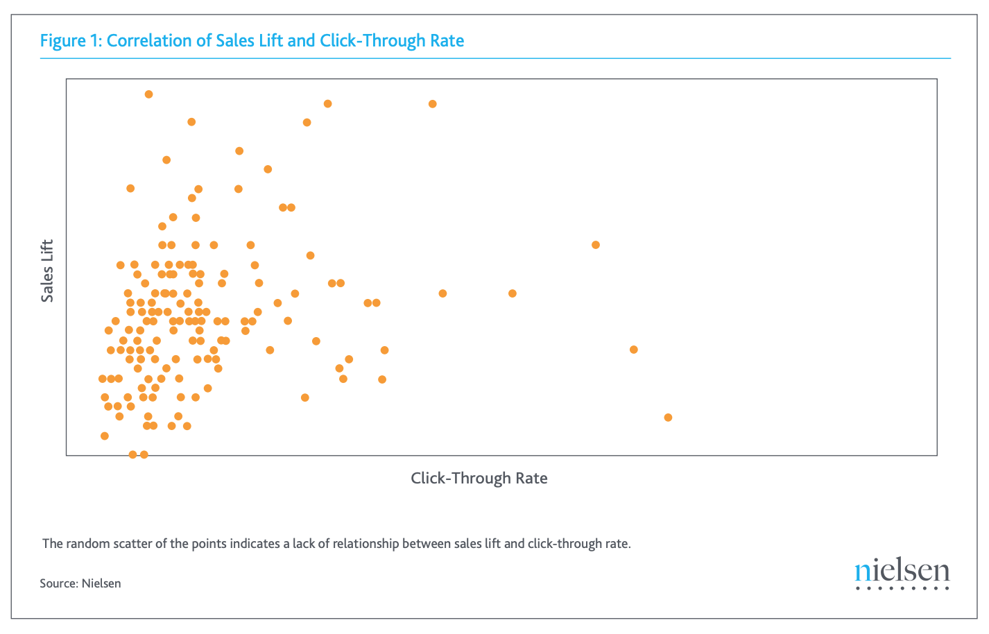 Correlation of Sales Lift and Click-Through Rate