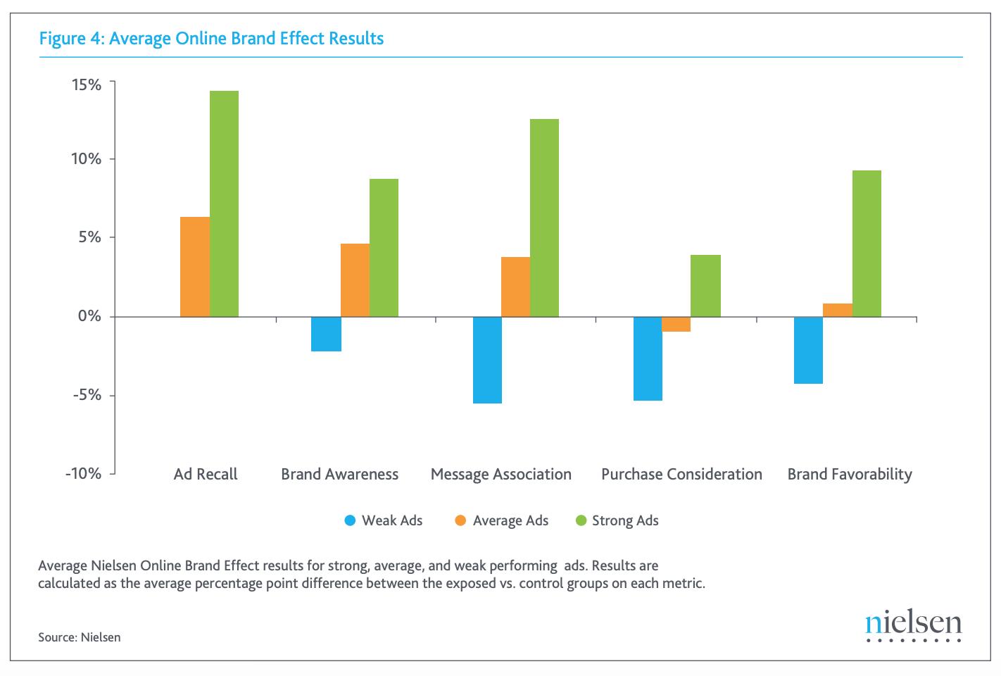 Average Online Brand Effect Results