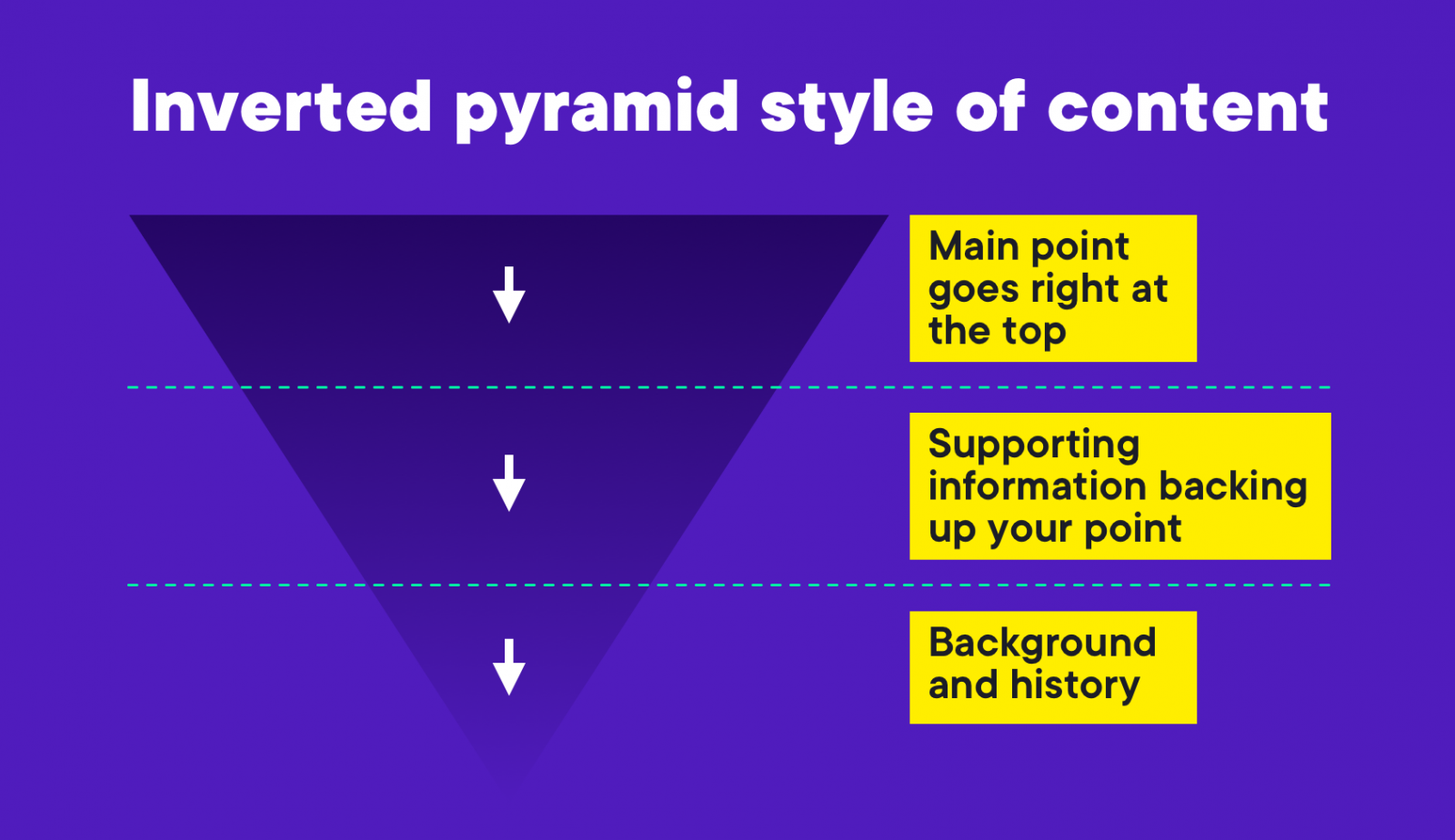 funnel style of content